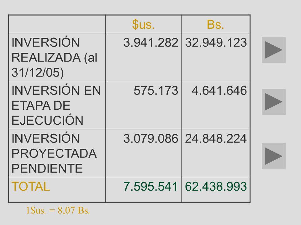INVERSIÓN REALIZADA (al 31/12/05) 3.941.282 32.949.123