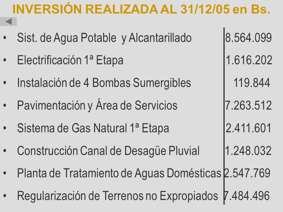 INVERSIÓN REALIZADA AL 31/12/05 en Bs.