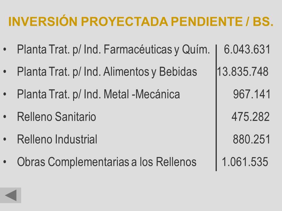 INVERSIÓN PROYECTADA PENDIENTE / BS.