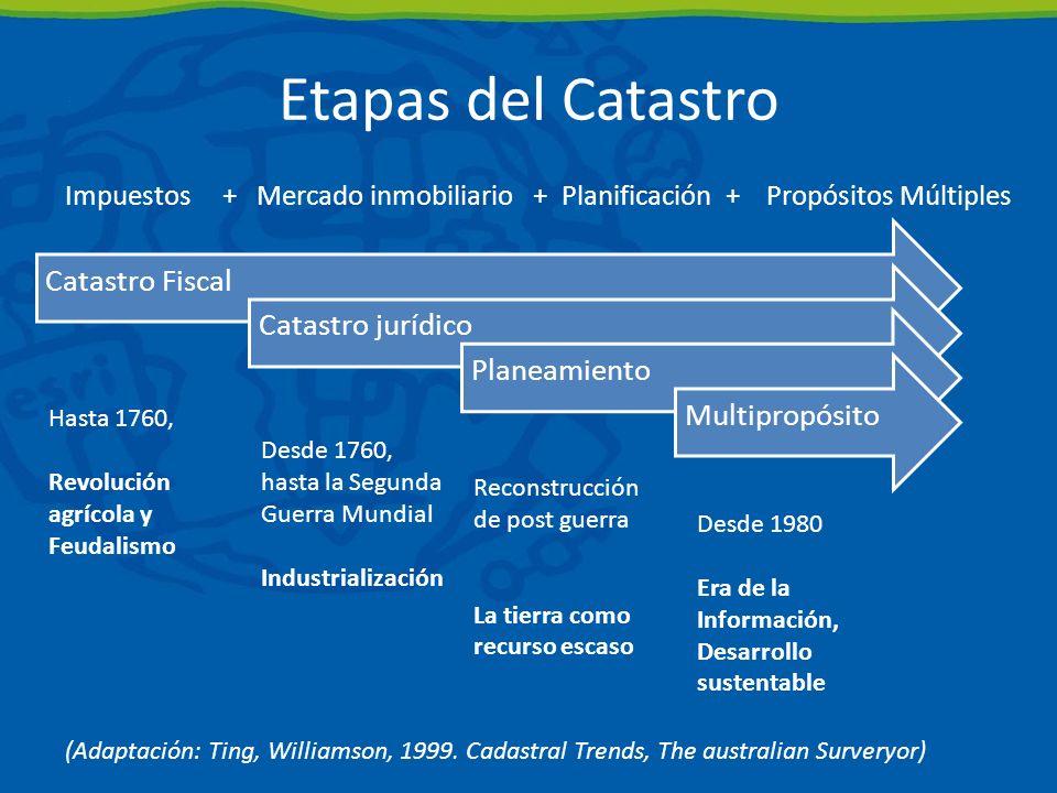 Etapas del Catastro Catastro Fiscal Catastro jurídico Planeamiento