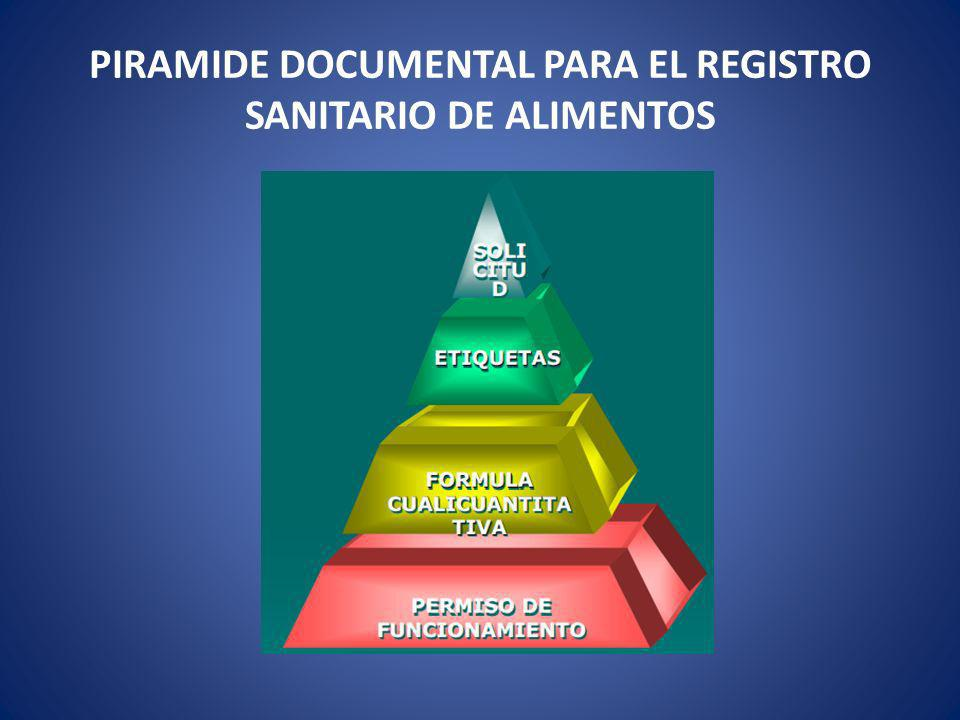 PIRAMIDE DOCUMENTAL PARA EL REGISTRO SANITARIO DE ALIMENTOS