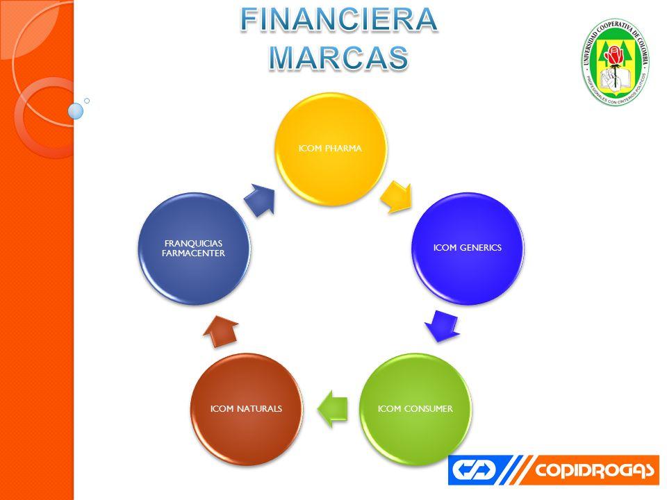 ESTRATEGIA FINANCIERA MARCAS