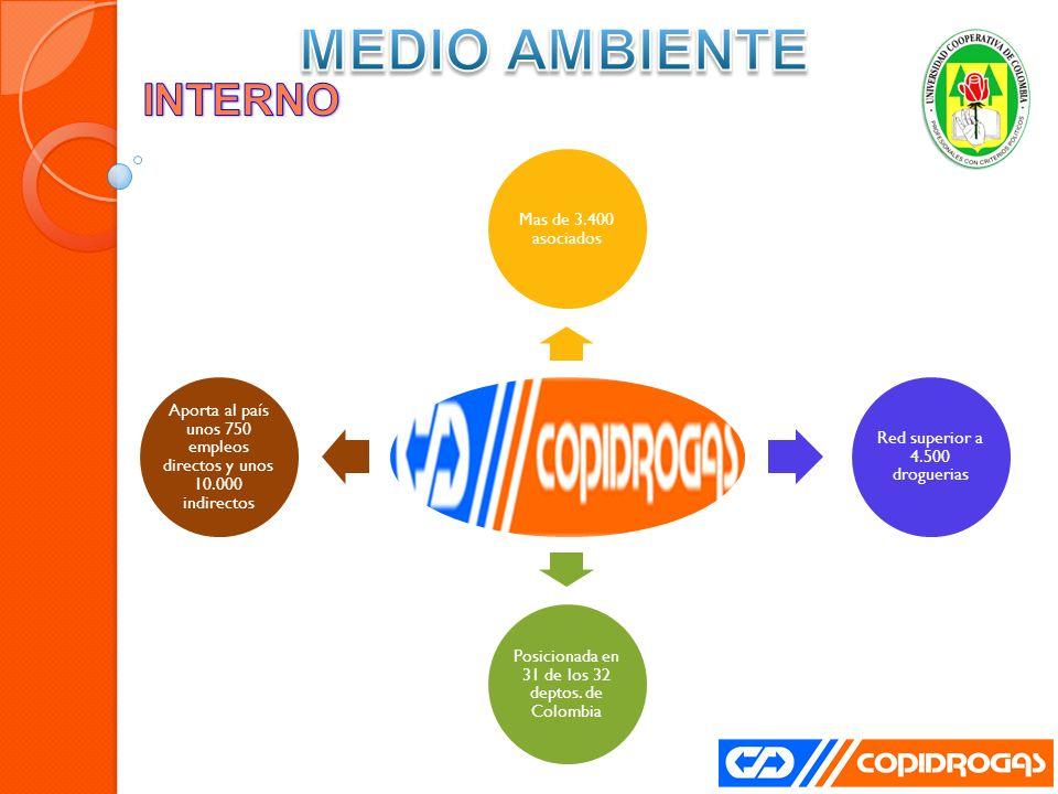 MEDIO AMBIENTE INTERNO Mas de 3.400 asociados