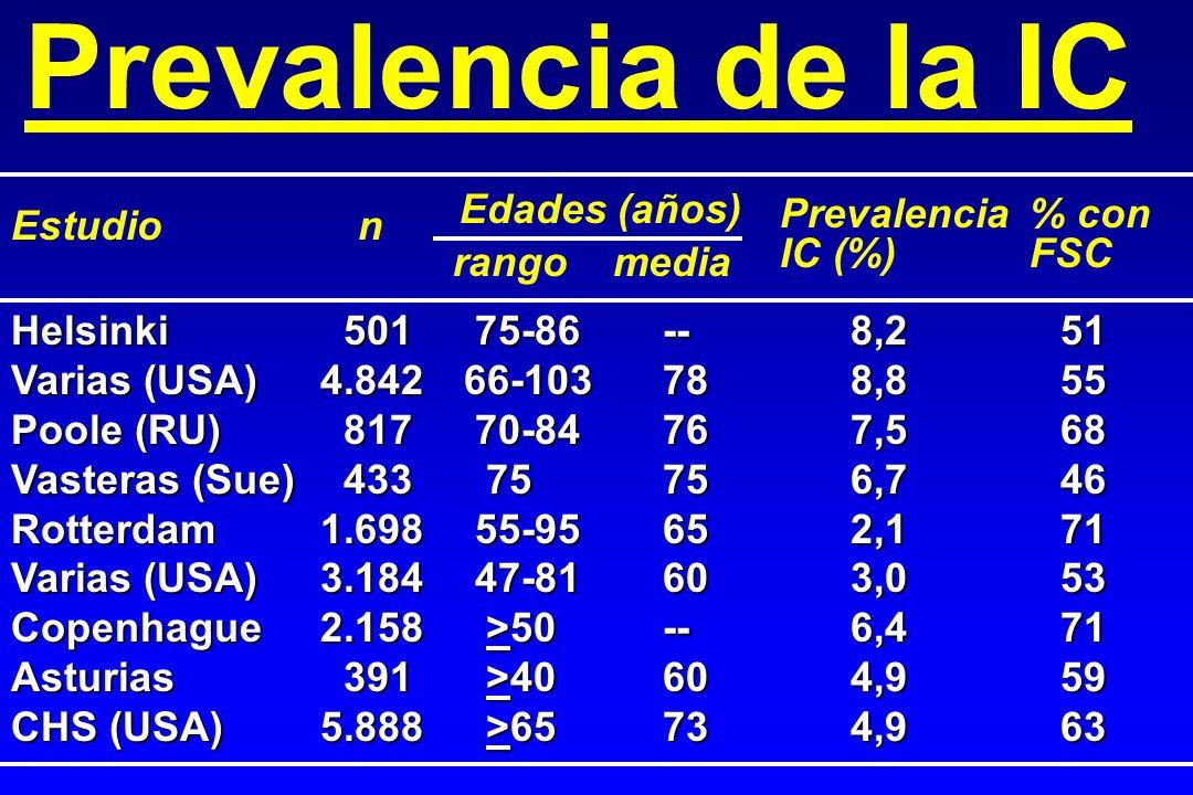 Prevalencia de la IC Estudio n Edades (años) Prevalencia IC (%) % con