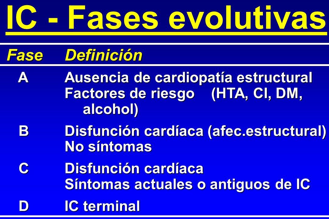 IC - Fases evolutivas Fase Definición