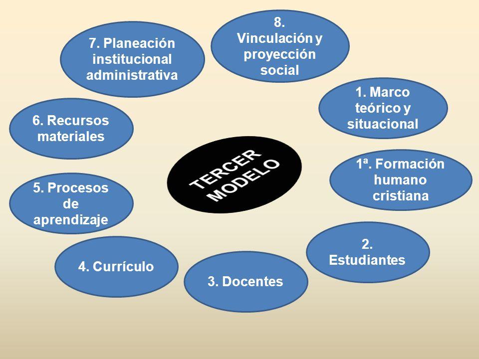 TERCER MODELO 8. Vinculación y proyección social