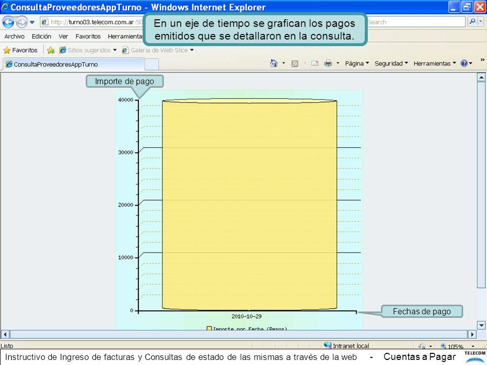 En un eje de tiempo se grafican los pagos emitidos que se detallaron en la consulta.