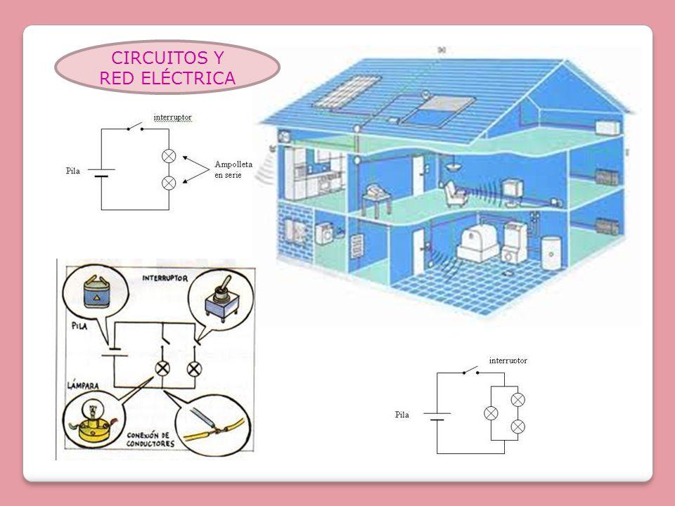 CIRCUITOS Y RED ELÉCTRICA