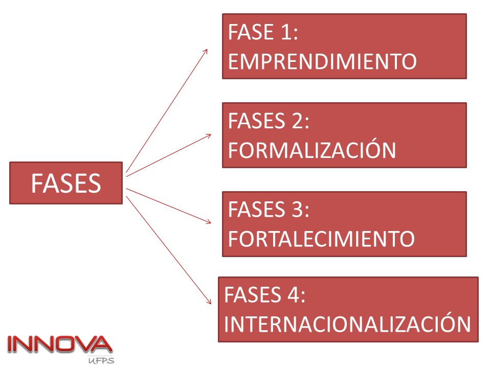 FASES FASE 1: EMPRENDIMIENTO FASES 2: FORMALIZACIÓN FASES 3: