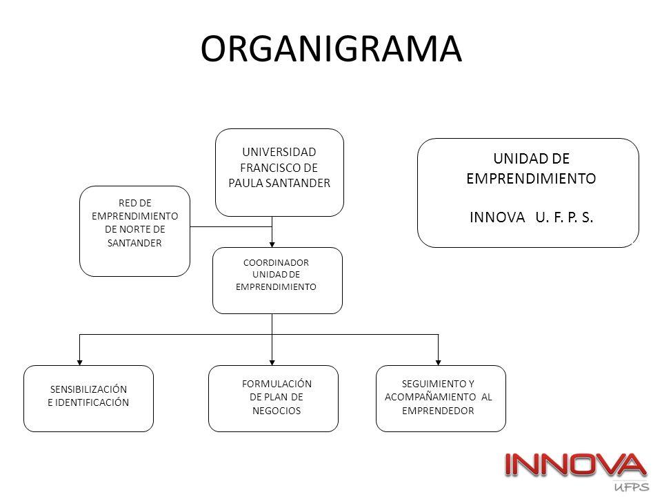 ORGANIGRAMA UNIDAD DE EMPRENDIMIENTO INNOVA U. F. P. S.