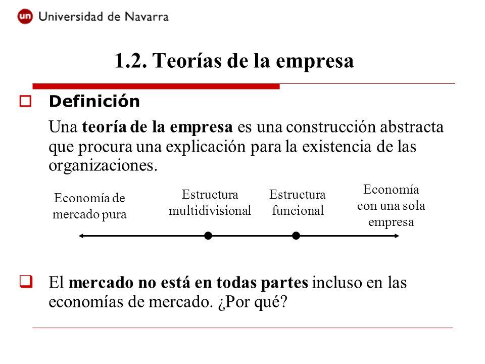 1.2. Teorías de la empresa Definición.