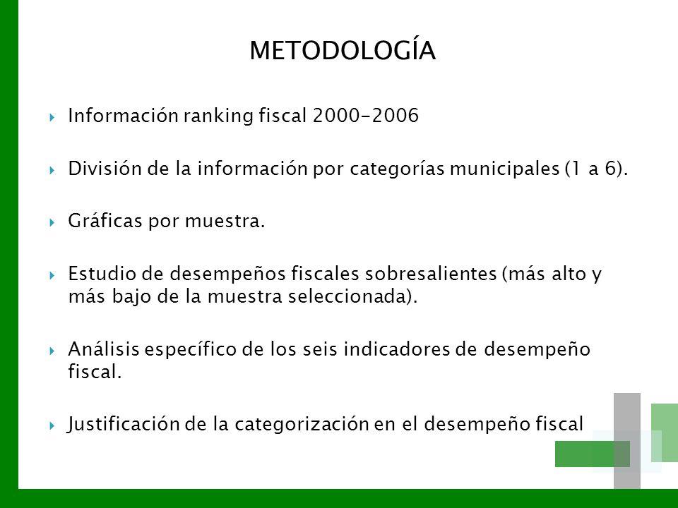 METODOLOGÍA Información ranking fiscal 2000-2006