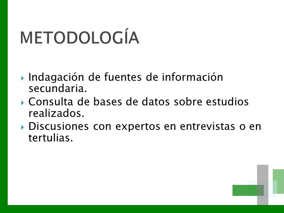 METODOLOGÍA Indagación de fuentes de información secundaria.