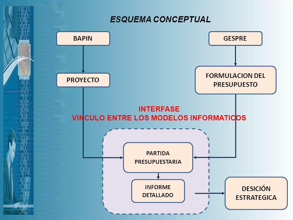 ESQUEMA CONCEPTUAL BAPIN GESPRE FORMULACION DEL PRESUPUESTO PROYECTO