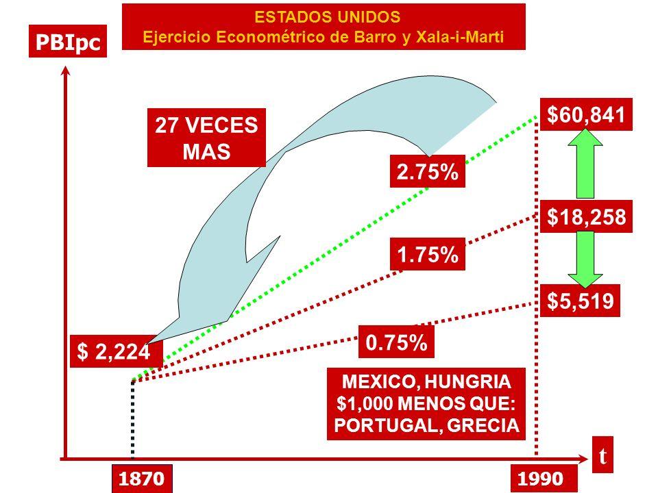 Ejercicio Econométrico de Barro y Xala-i-Marti