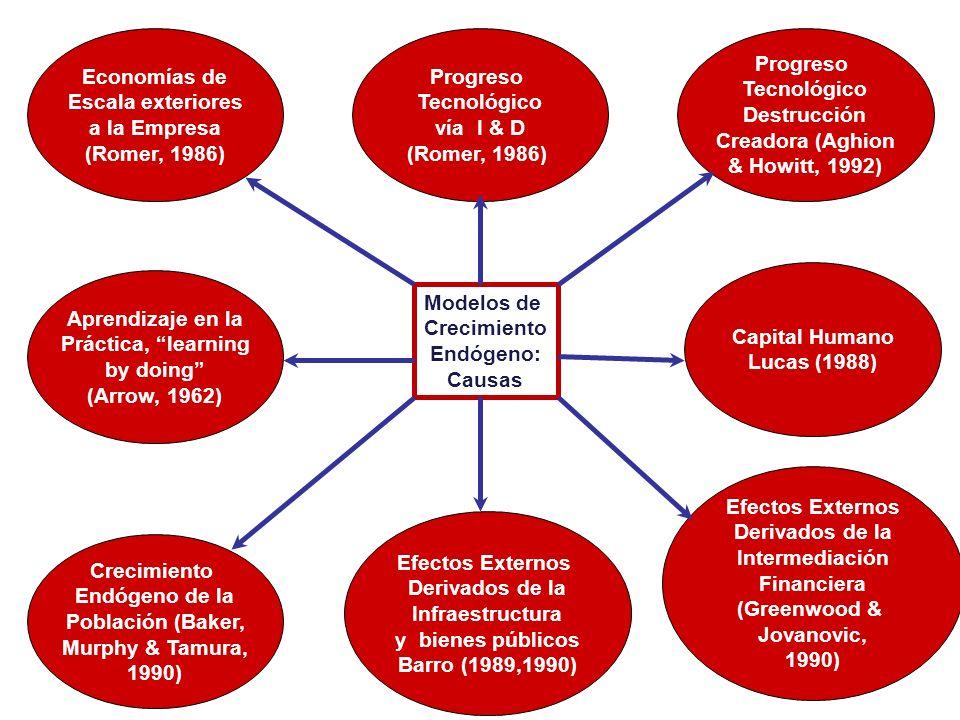 Economías de Escala exteriores. a la Empresa. (Romer, 1986) Progreso. Tecnológico. vía I & D.