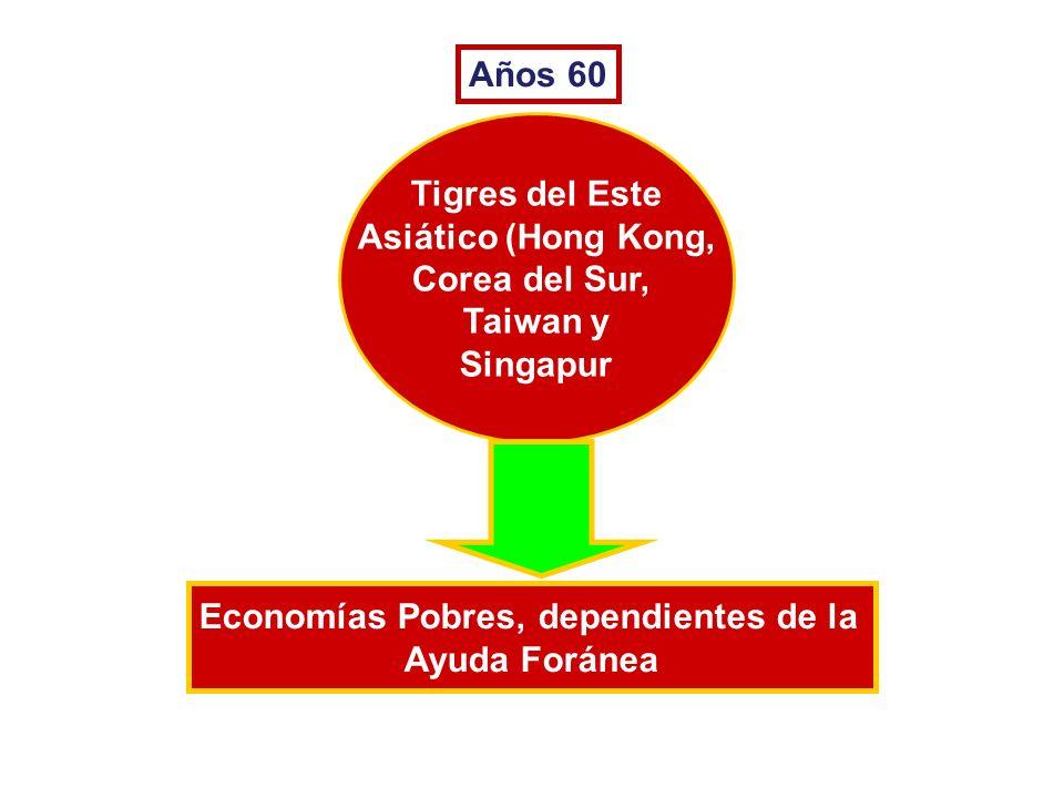 Economías Pobres, dependientes de la