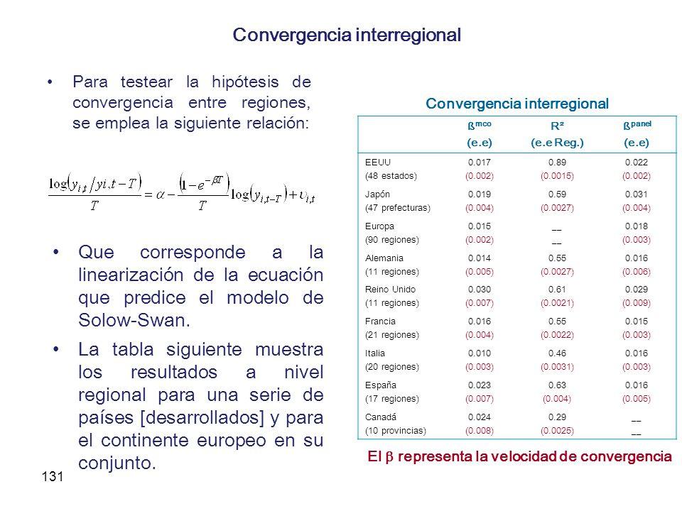 Convergencia interregional