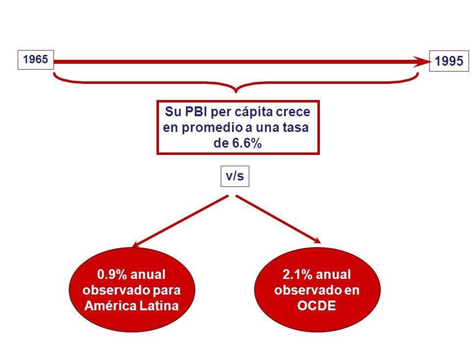 1995 Su PBI per cápita crece en promedio a una tasa de 6.6% v/s