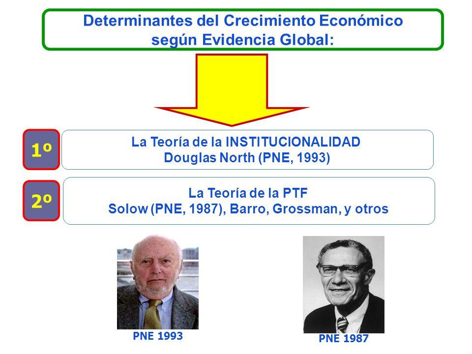 1º 2º Determinantes del Crecimiento Económico según Evidencia Global: