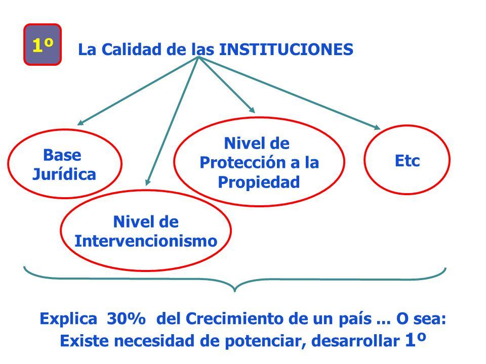 1º La Calidad de las INSTITUCIONES Nivel de Protección a la Base Etc