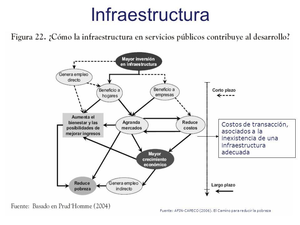 Infraestructura Costos de transacción, asociados a la inexistencia de una infraestructura adecuada.