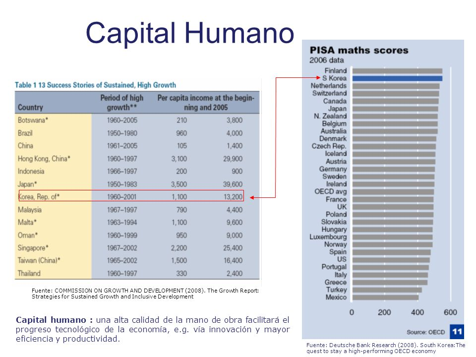 Capital Humano Human capital: The challenge is maintaining the edge. Human capital represents the quality of the labour input. A high.