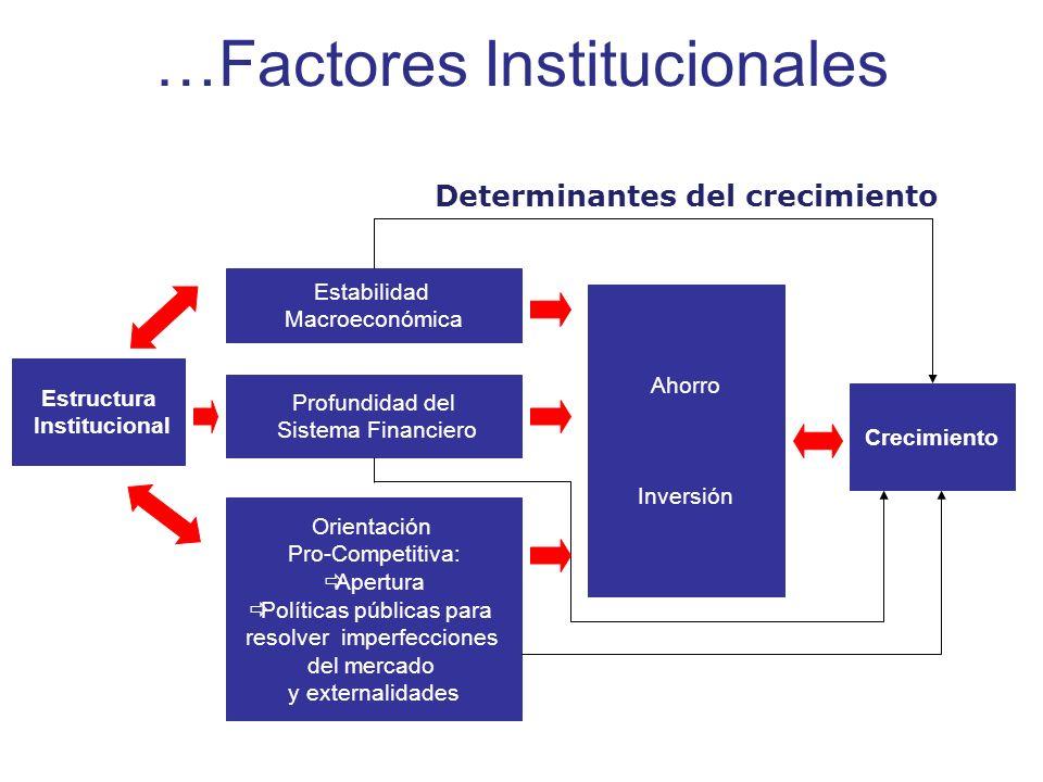 …Factores Institucionales