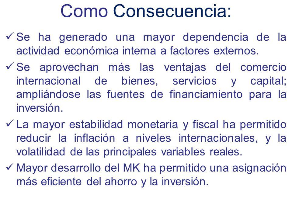 Como Consecuencia: Se ha generado una mayor dependencia de la actividad económica interna a factores externos.