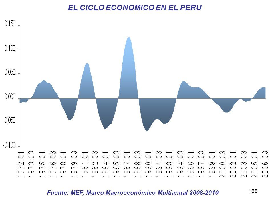 EL CICLO ECONOMICO EN EL PERU