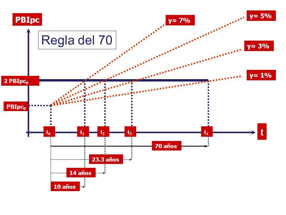 Regla del 70 t PBIpc y= 5% y= 7% y= 3% y= 1% t0 t1 t2 t3 t4 2 PBIpc0