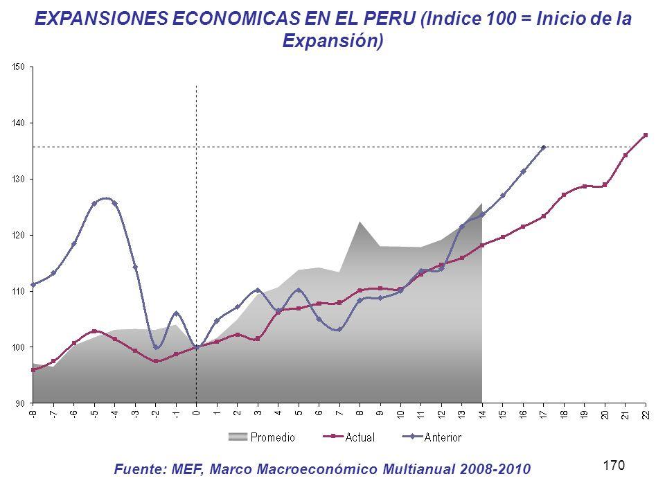 Fuente: MEF, Marco Macroeconómico Multianual 2008-2010