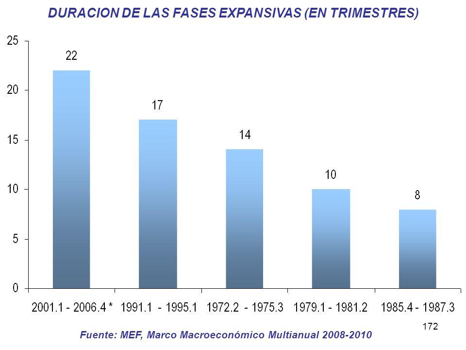 DURACION DE LAS FASES EXPANSIVAS (EN TRIMESTRES)