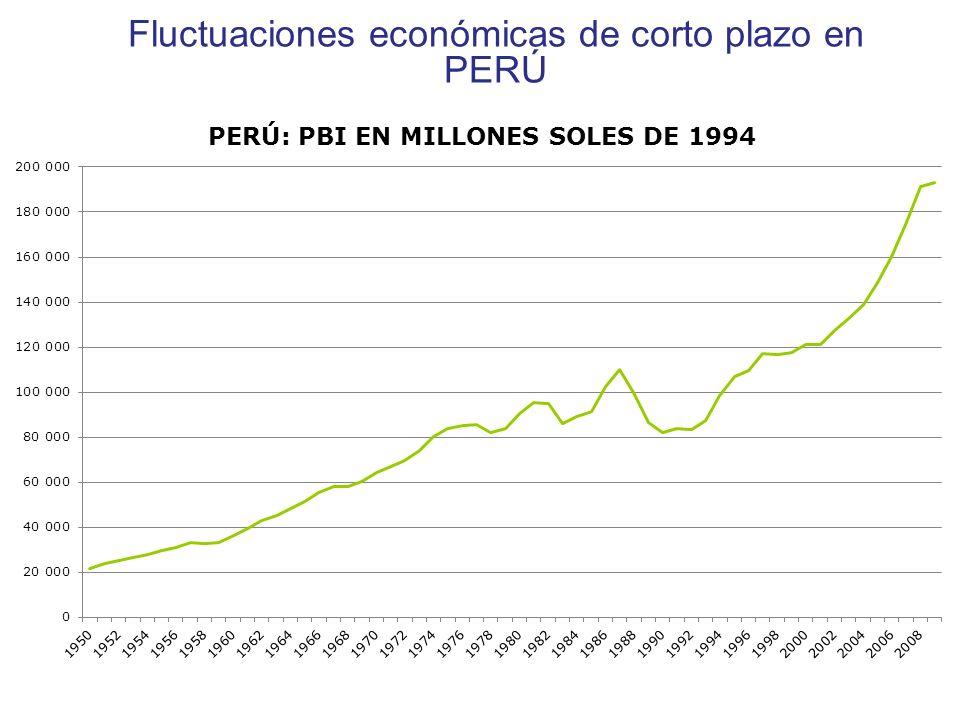 Fluctuaciones económicas de corto plazo en PERÚ