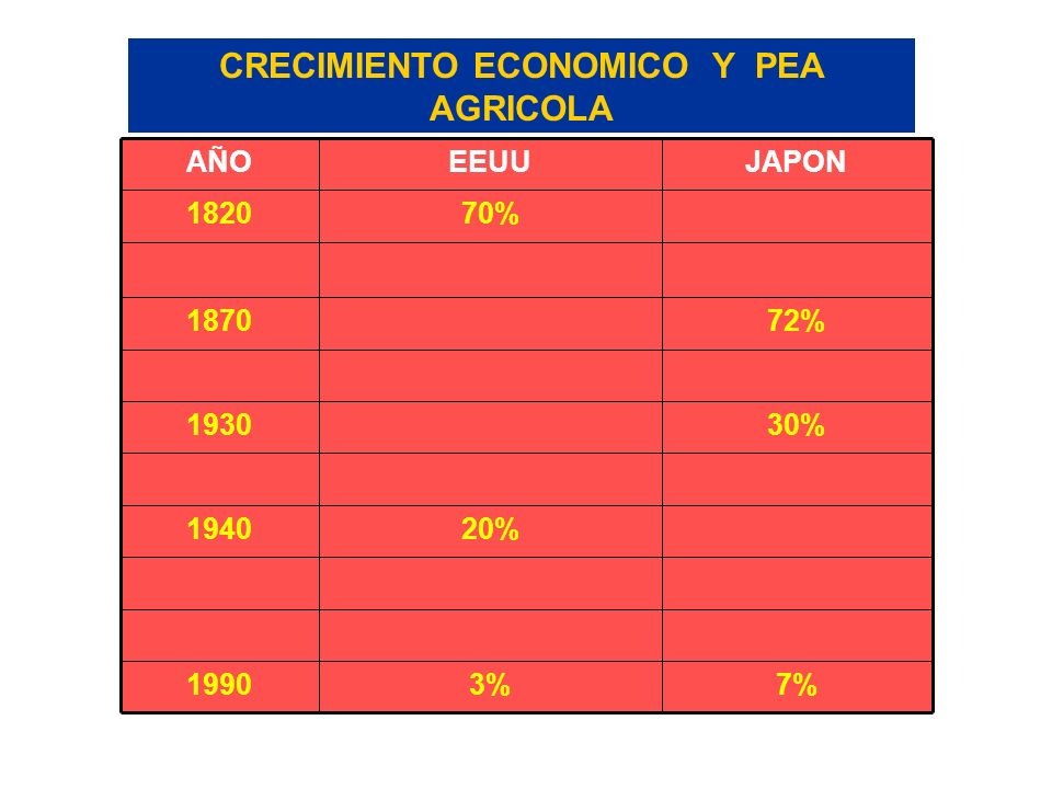 CRECIMIENTO ECONOMICO Y PEA AGRICOLA