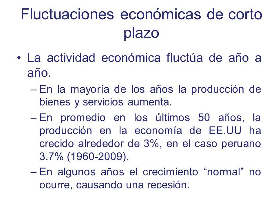 Fluctuaciones económicas de corto plazo