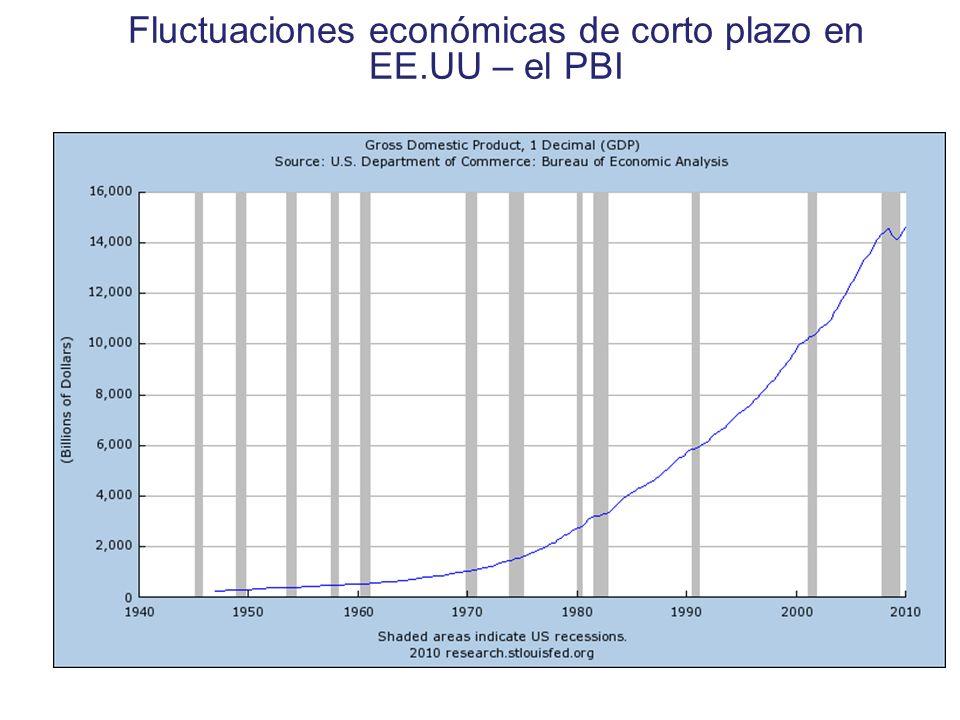Fluctuaciones económicas de corto plazo en EE.UU – el PBI