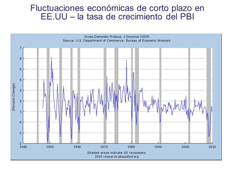 Fluctuaciones económicas de corto plazo en EE