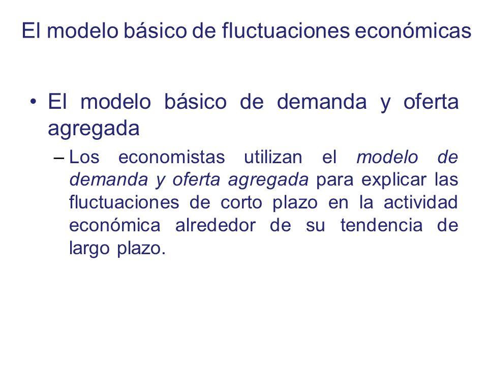 El modelo básico de fluctuaciones económicas