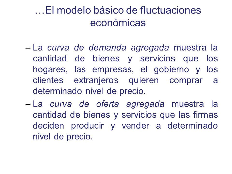…El modelo básico de fluctuaciones económicas