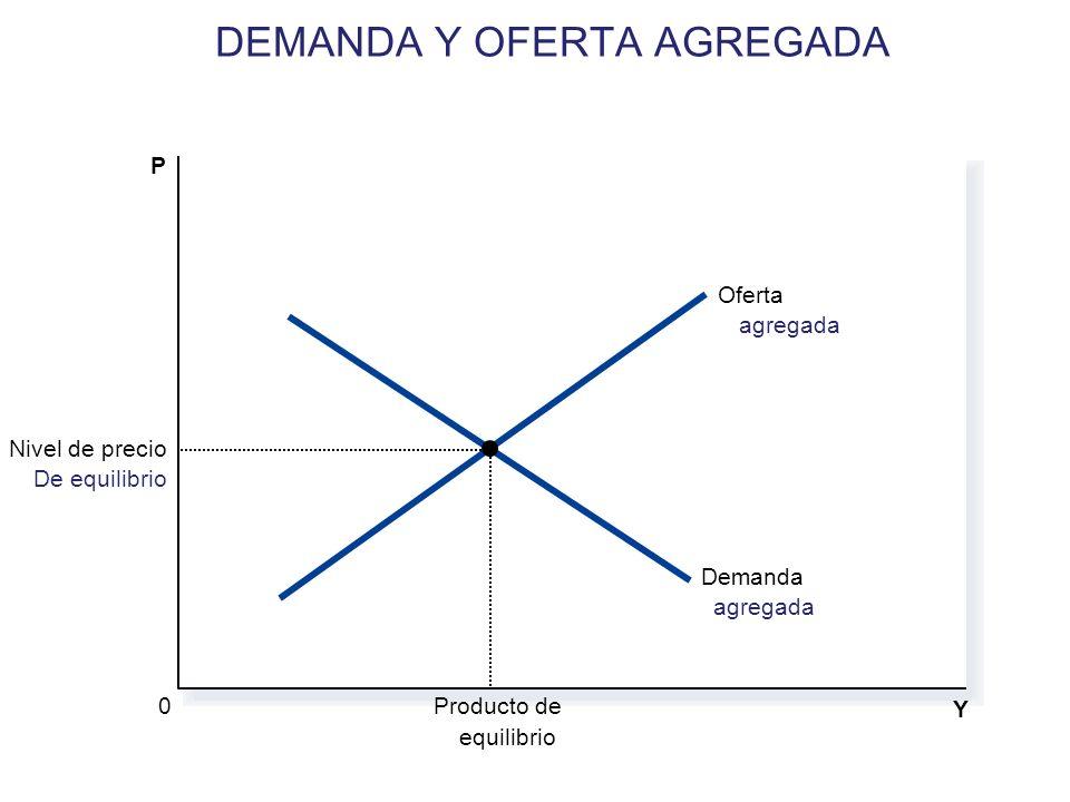 DEMANDA Y OFERTA AGREGADA
