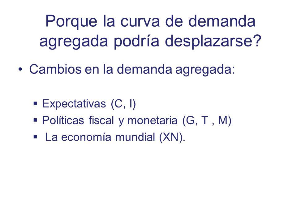 Porque la curva de demanda agregada podría desplazarse