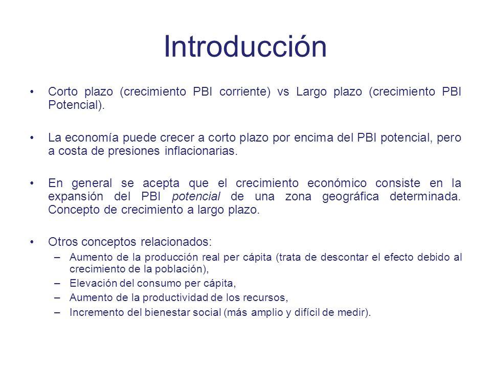 Introducción Corto plazo (crecimiento PBI corriente) vs Largo plazo (crecimiento PBI Potencial).