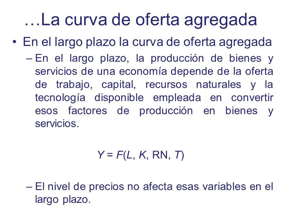 …La curva de oferta agregada