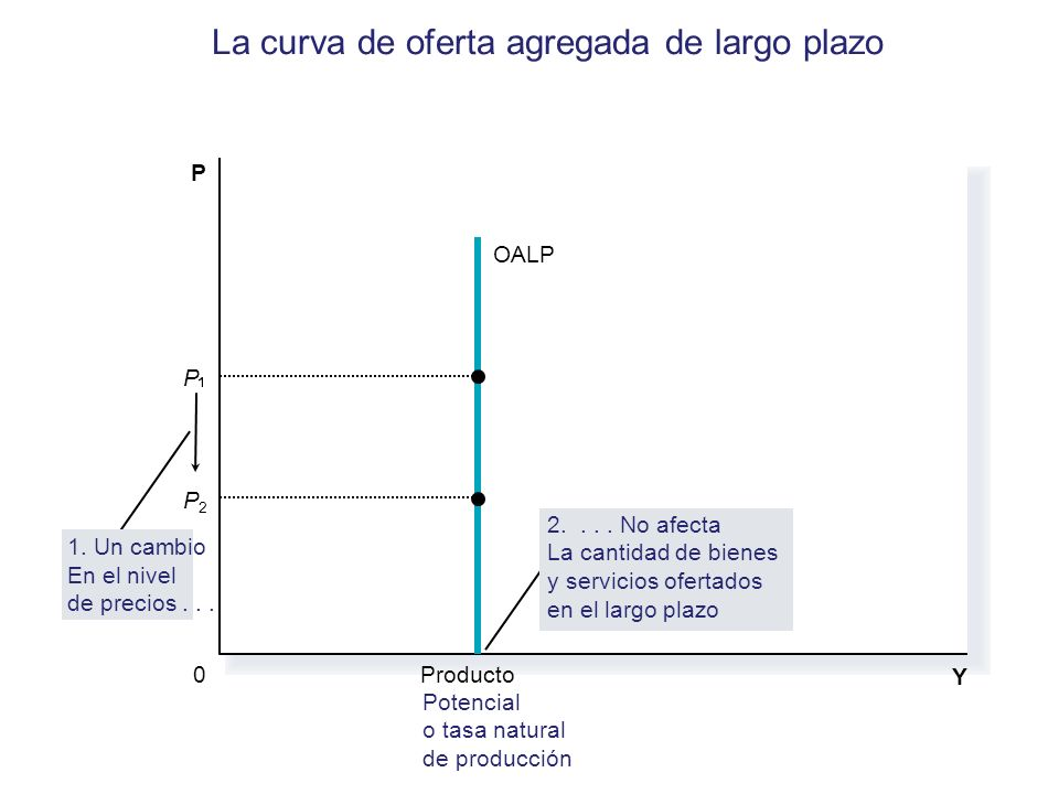 La curva de oferta agregada de largo plazo
