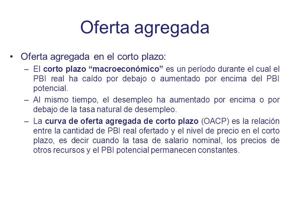 Oferta agregada Oferta agregada en el corto plazo: