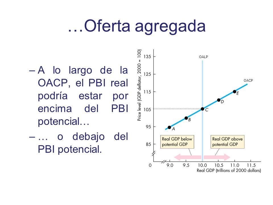 …Oferta agregada OALP. A lo largo de la OACP, el PBI real podría estar por encima del PBI potencial…