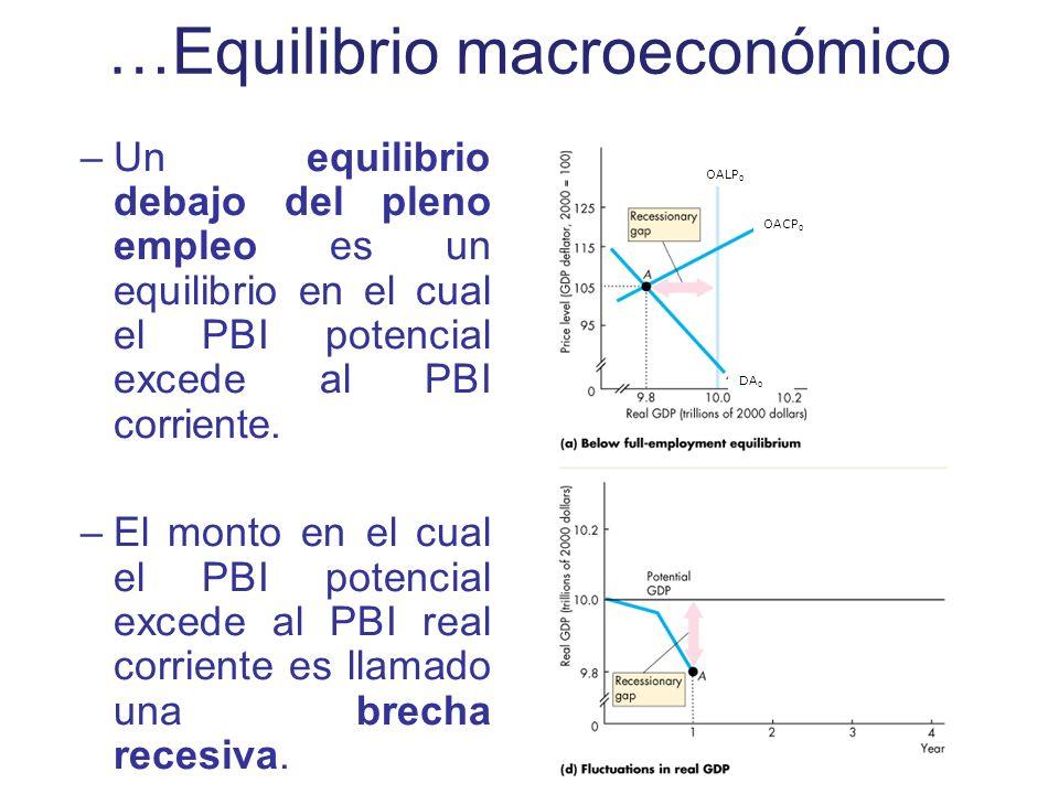 …Equilibrio macroeconómico