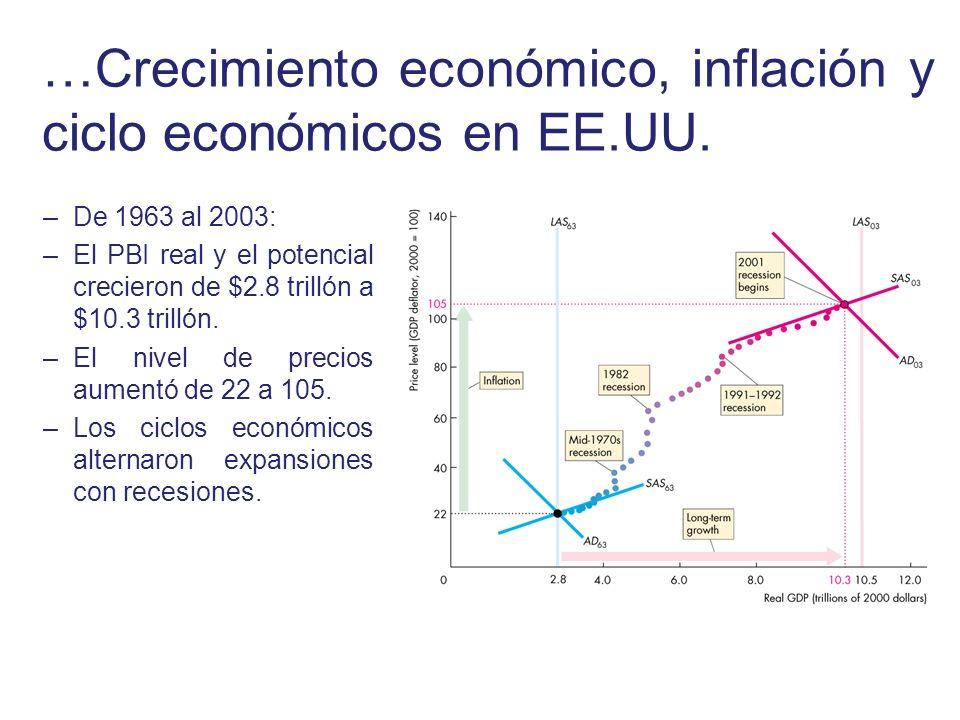 …Crecimiento económico, inflación y ciclo económicos en EE.UU.