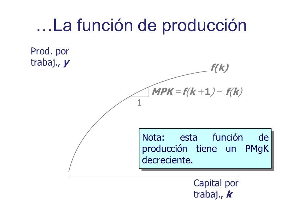 …La función de producción